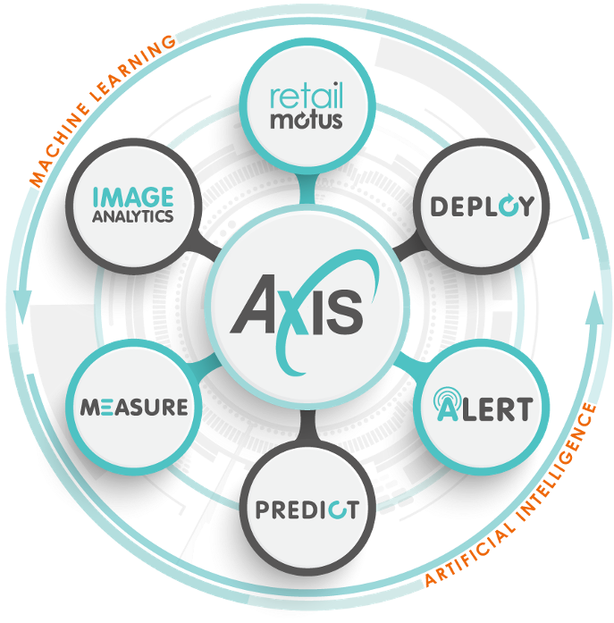 Axis Solution Set